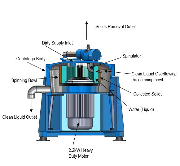 IC45 Semi Automatic Vertical Clean Centrifuges Diagram