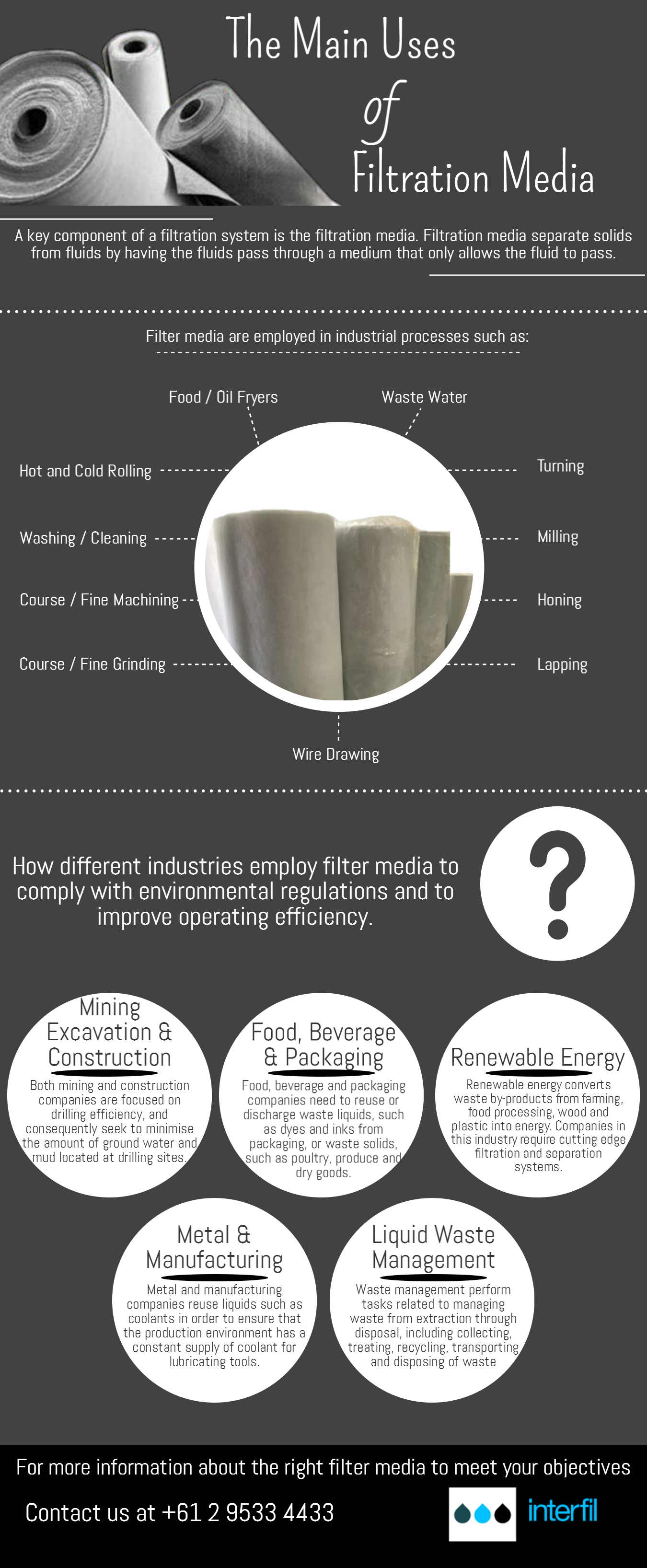 The main uses of filtration media