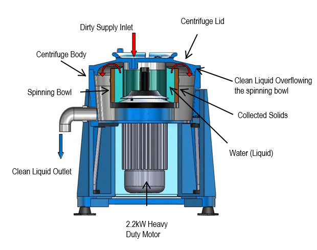 IC45 Manual Clean Centrifuge